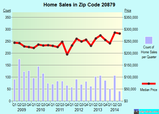 Zip code 20879 (Gaithersburg, Maryland) real estate house value trends