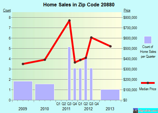 Zip code 20880 (Washington Grove, MD) real estate house value trends