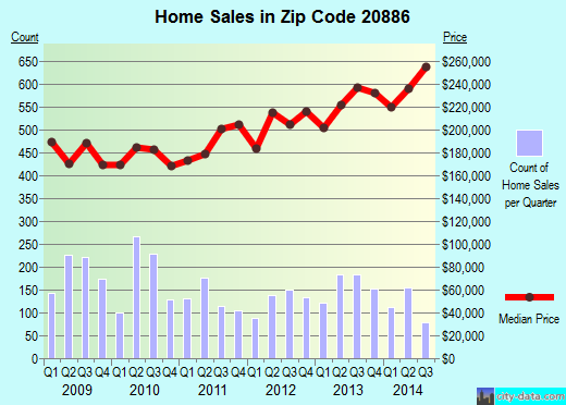 Zip code 20886 (Montgomery Village, MD) real estate house value trends