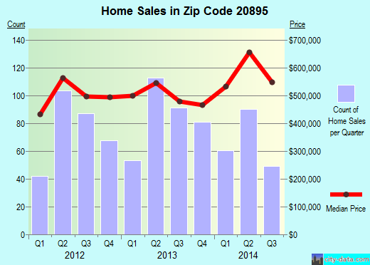 Zip code 20895 (South Kensington, Maryland) real estate house value trends