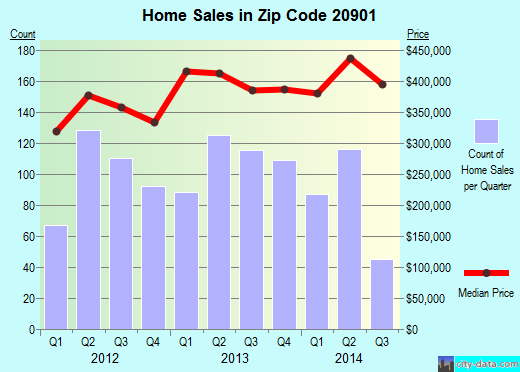 Zip code 20901 (Silver Spring, Maryland) real estate house value trends