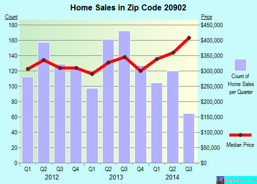 Zip code 20902 (Kemp Mill, Maryland) real estate house value trends