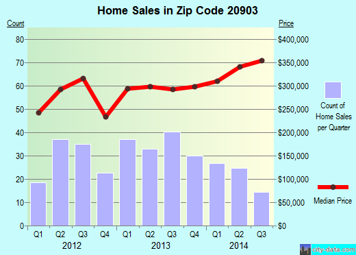 Zip code 20903 (Hillandale, Maryland) real estate house value trends