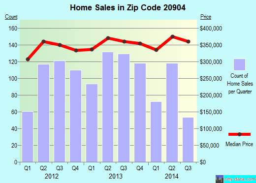 Zip code 20904 (Colesville, Maryland) real estate house value trends