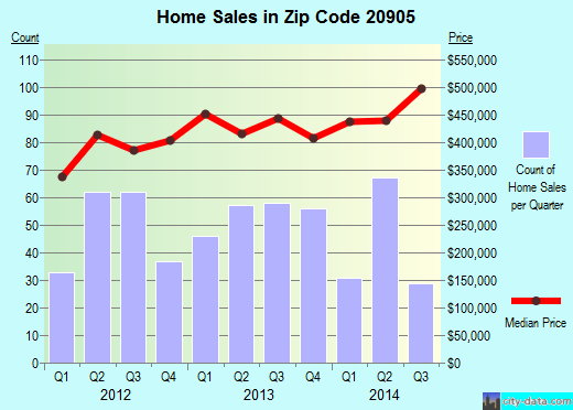 Zip code 20905 (Silver Spring, MD) real estate house value trends