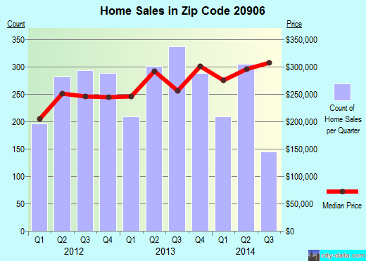 Zip code 20906 (Aspen Hill, Maryland) real estate house value trends