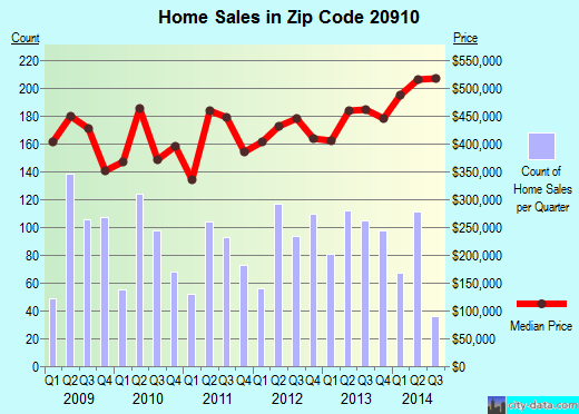 Zip code 20910 (Silver Spring, Maryland) real estate house value trends
