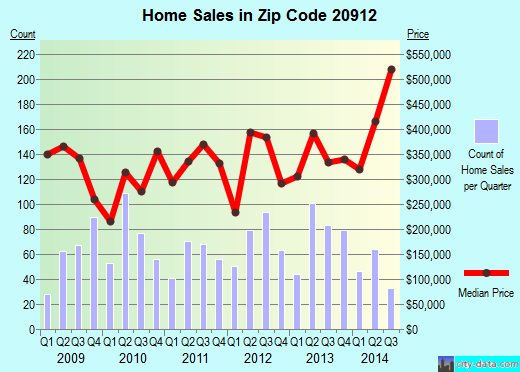 Zip code 20912 (Takoma Park, MD) real estate house value trends