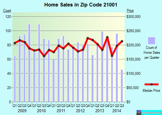 Zip code 21001 (Aberdeen, Maryland) real estate house value trends