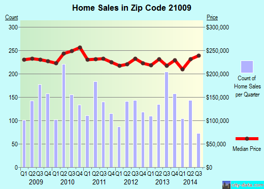 Zip code 21009 (Bel Air South, Maryland) real estate house value trends