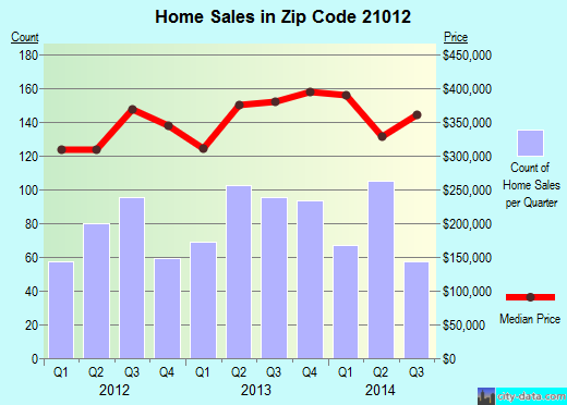 Zip code 21012 (Arnold, MD) real estate house value trends