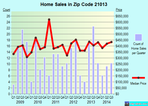 Zip code 21013 (Fallston, Maryland) real estate house value trends