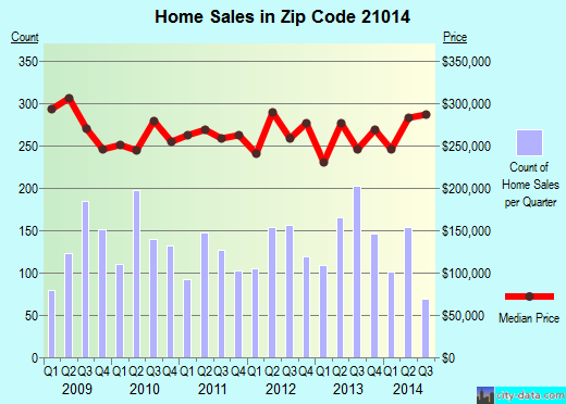 Zip code 21014 (Bel Air North, Maryland) real estate house value trends