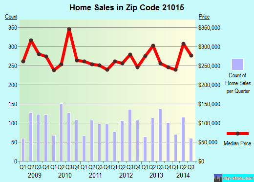 Zip code 21015 (Bel Air South, Maryland) real estate house value trends