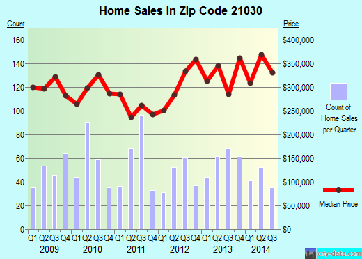 Zip code 21030 (Cockeysville, Maryland) real estate house value trends
