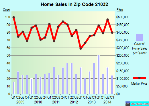 Zip code 21032 (Crownsville, MD) real estate house value trends