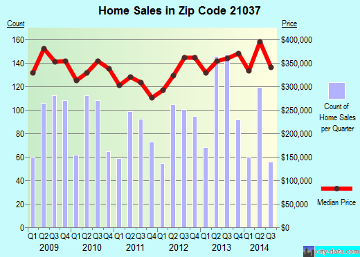 Zip code 21037 (Glen Burnie, MD) real estate house value trends