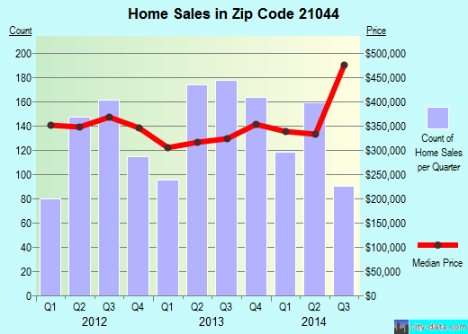 Zip code 21044 (Columbia, Maryland) real estate house value trends