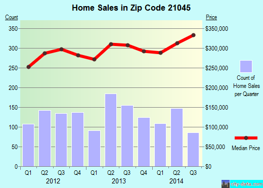 Zip code 21045 (Columbia, Maryland) real estate house value trends
