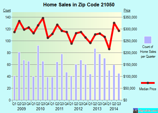 Zip code 21050 (Bel Air North, Maryland) real estate house value trends