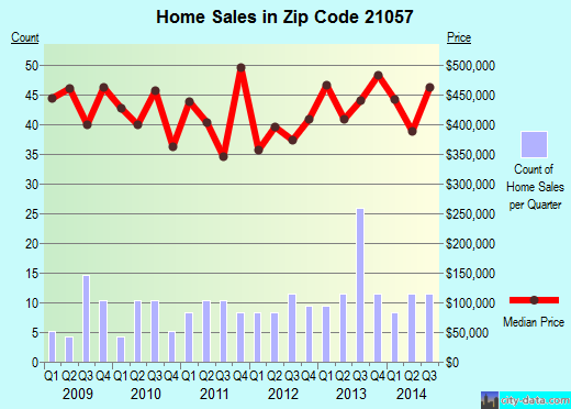 Zip code 21057 (Carney, Maryland) real estate house value trends
