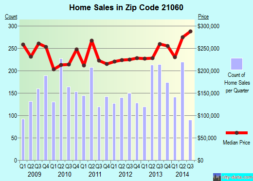 Zip code 21060 (Glen Burnie, MD) real estate house value trends