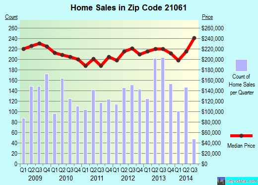 Zip code 21061 (Glen Burnie, Maryland) real estate house value trends