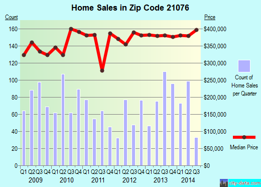 Zip code 21076 (Severn, Maryland) real estate house value trends