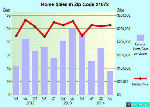 Zip code 21078 (Havre de Grace, Maryland) real estate house value trends