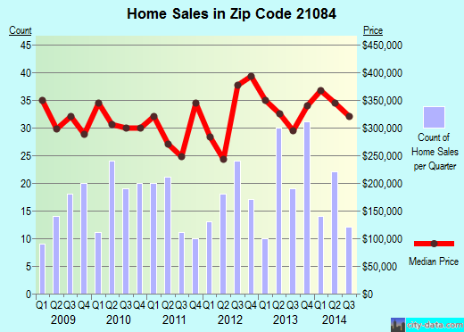 Zip code 21084 (Jarrettsville, Maryland) real estate house value trends