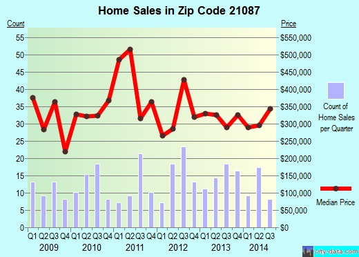 Zip code 21087 (KINGSVILLE, Maryland) real estate house value trends