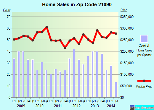 Zip code 21090 (Glen Burnie, MD) real estate house value trends