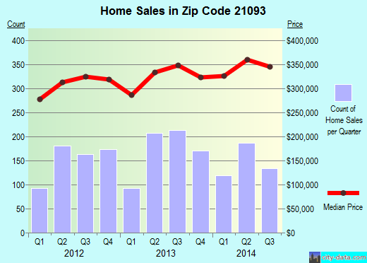 Zip code 21093 (Mays Chapel, Maryland) real estate house value trends