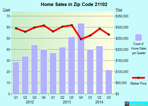Zip code 21102 (Manchester, Maryland) real estate house value trends