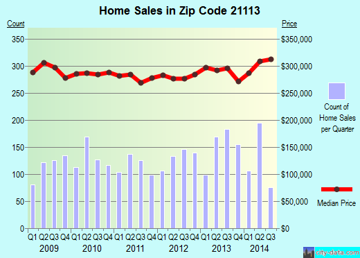 Zip code 21113 (Odenton, MD) real estate house value trends