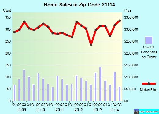 Zip code 21114 (Crofton, MD) real estate house value trends
