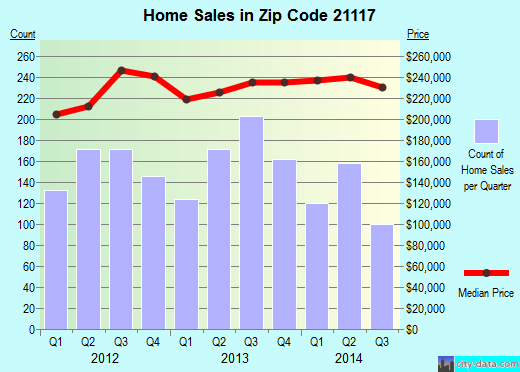 Zip code 21117 (Baltimore, MD) real estate house value trends