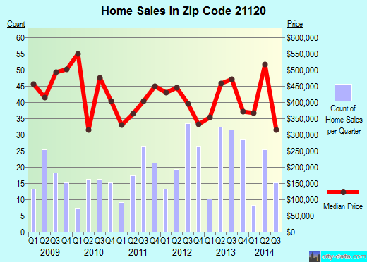 Zip code 21120 (Baltimore, MD) real estate house value trends