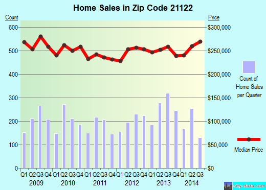 Zip code 21122 (Pasadena, MD) real estate house value trends