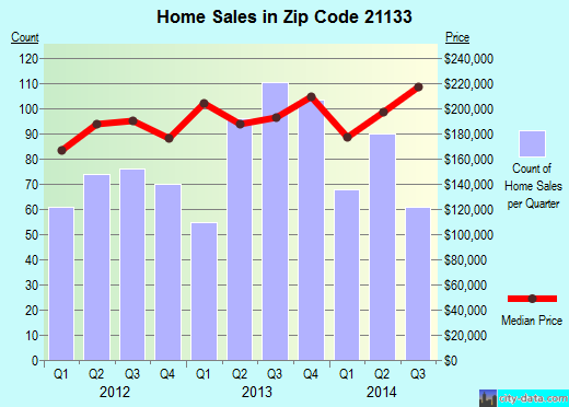 Zip code 21133 (Randallstown, Maryland) real estate house value trends