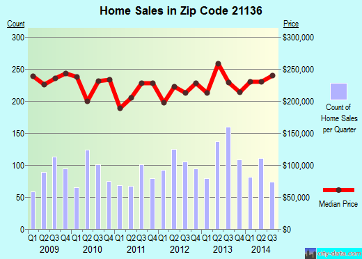Zip code 21136 (Reisterstown, Maryland) real estate house value trends