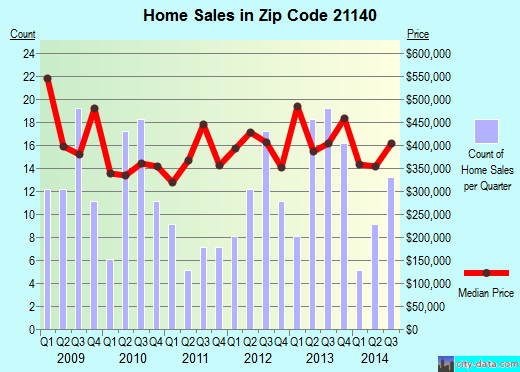 Zip code 21140 (Riva, MD) real estate house value trends