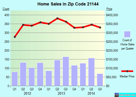Zip code 21144 (Severn, Maryland) real estate house value trends