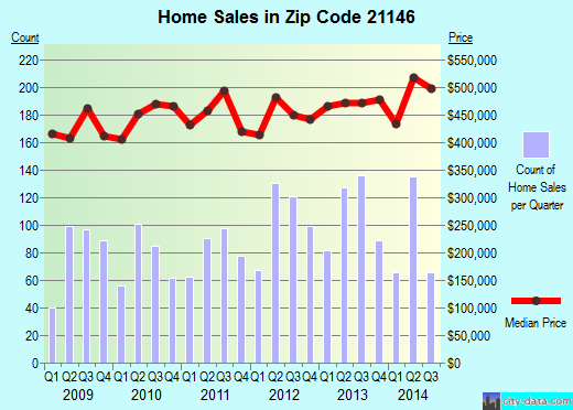 Zip code 21146 (Severna Park, MD) real estate house value trends
