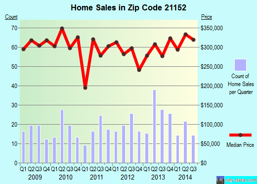 Zip code 21152 (Baltimore, MD) real estate house value trends