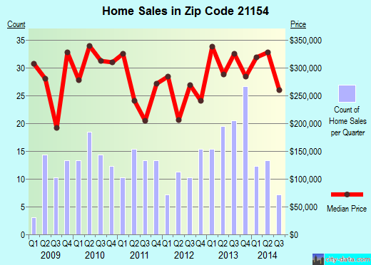 Zip code 21154 (, Maryland) real estate house value trends
