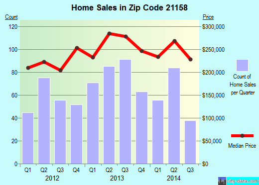 Zip code 21158 (Westminster, MD) real estate house value trends