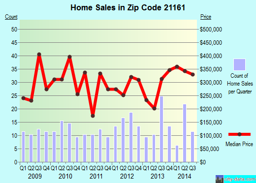 Zip code 21161 (, Maryland) real estate house value trends