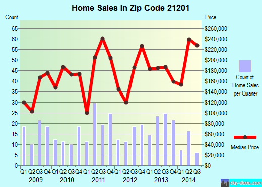 Zip code 21201 (Baltimore, Maryland) real estate house value trends