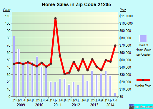Zip code 21205 (BALTIMORE, Maryland) real estate house value trends
